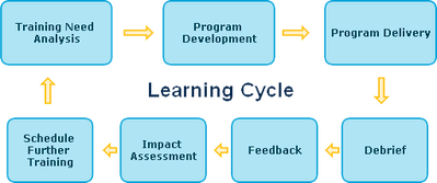 Learning Training Cycle