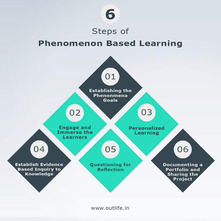 6 Steps of Phenomenon Based Learning Method