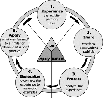 Experiential Learning Cycle Process