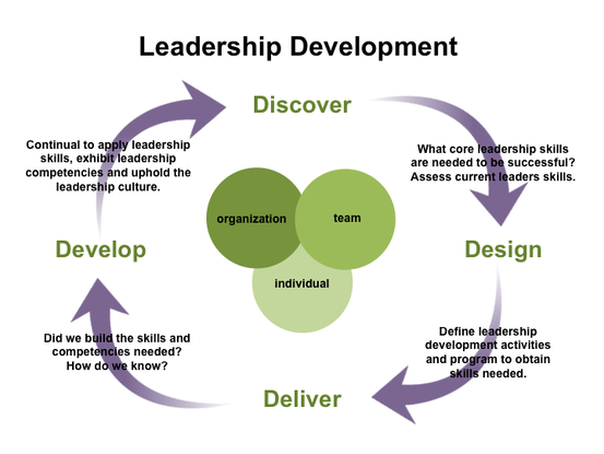 Leadership Development Intervention